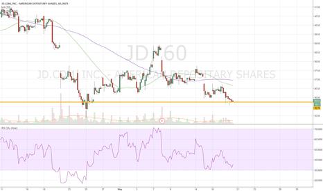 JD: jd support line