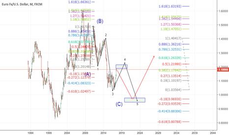 EURUSD: bearish long term view