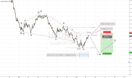 USOIL: Crude Oil : Downtrend start again