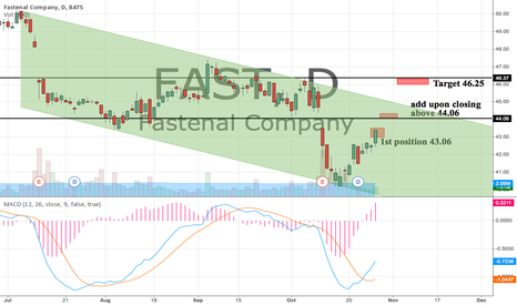 FAST: Entry 43.06 Add above 44.06 Target 46.25