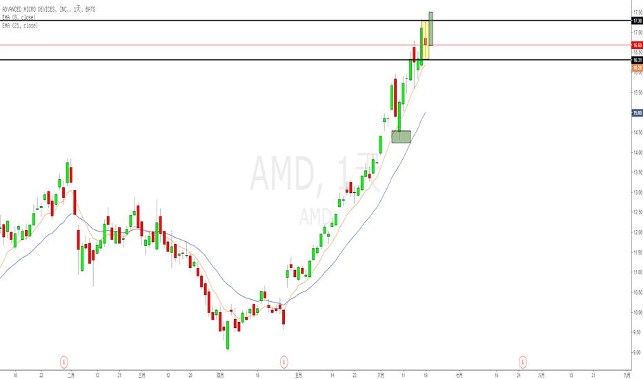 AMD: AMD 十年新高後 inside day!