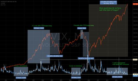 VIX: Again VIX vs S&P