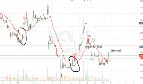 NVCN: gap to be filled