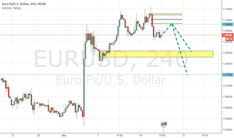 EURUSD: short @0.980 TP.0.850 SL 0.1.0010