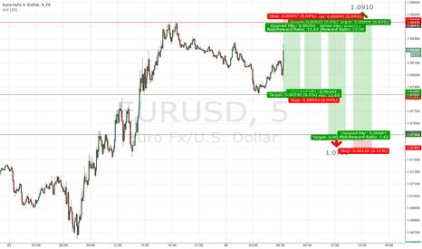 EURUSD: $EURUSD Trading View for April 24