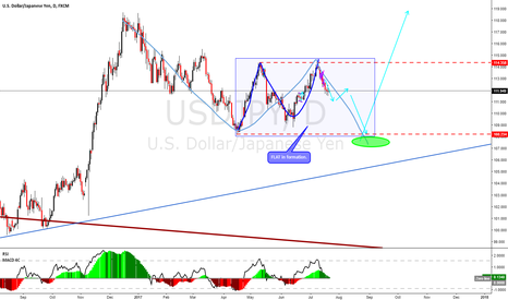USDJPY: USDJPY this is my view, going down for a while