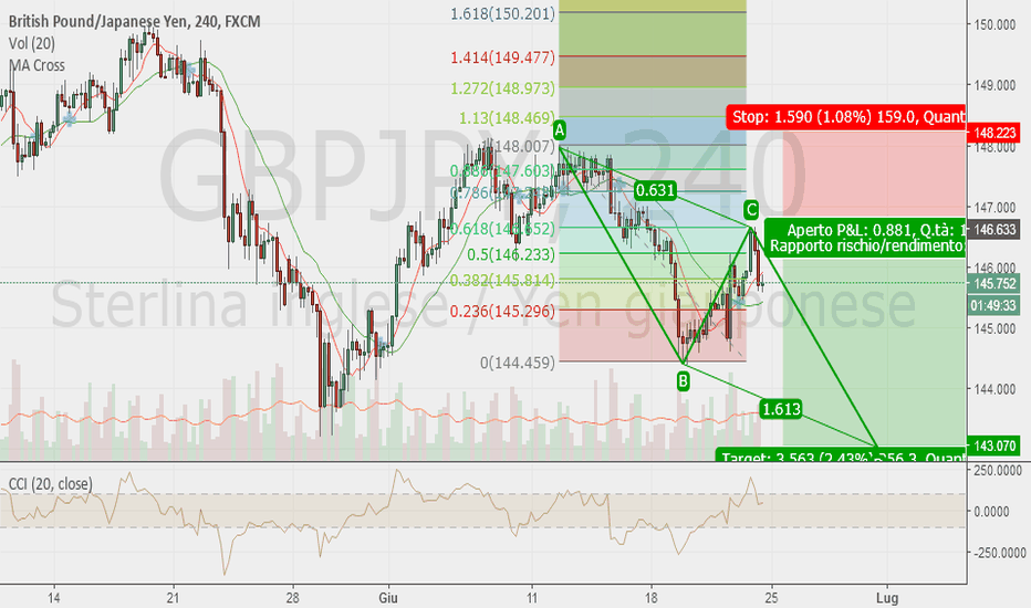 GBPJPY: puo' essere un abcd pattern