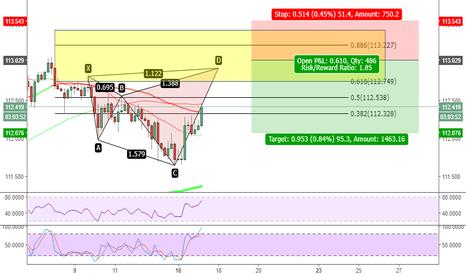 USDJPY: short uj, shark pattern to bring price up to 618