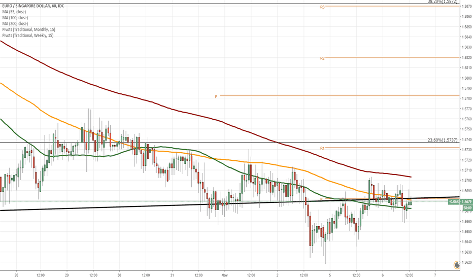 EURSGD: EUR/SGD 1H Chart: Two scenarios likely