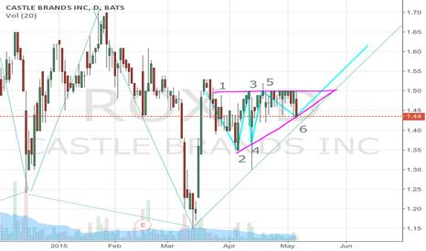 ROX: $ROX Castle Brands  Ascending Triangle Pattern
