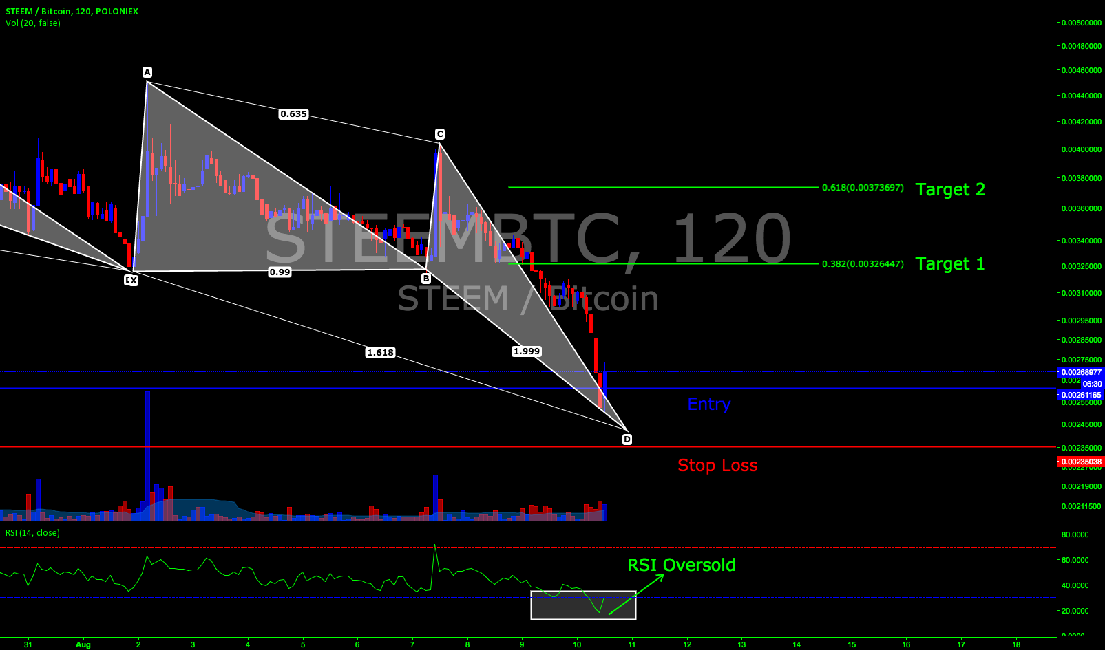 STEEM/BTC Deep Crab 120 minute