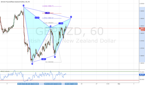 GBPNZD: Potential Bearish Gartley Pattern on GBPNZD