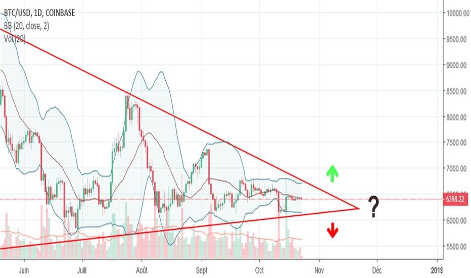 BTCUSD: Triangle de compression BTC : le dénouement est proche