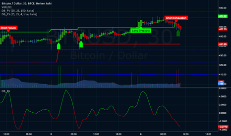BTCUSD: BTC headed for $410 and under.
