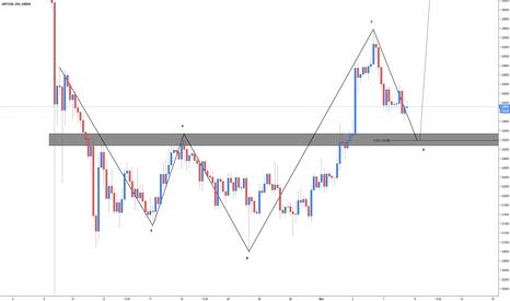 GBPUSD: GBP/USD - Bullish 5-0 (Ahead of the U.S Presidential Election)
