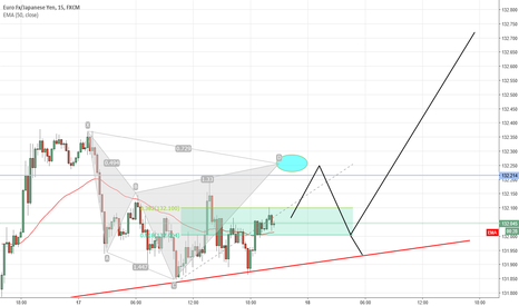 EURJPY: EUR/JPY Short term idea