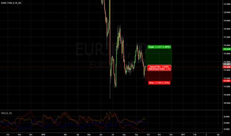 EURJPY: Buy EURJPY at market