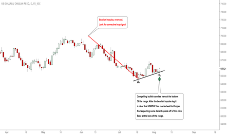 USDCLP: #USDCLP: Bears Out OF Steam, Bulls Active!