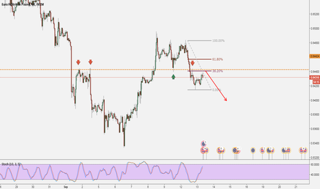 EURGBP: EURGBP: Trade Structure