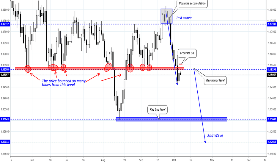EURUSD: EUR/USD Trading Plan