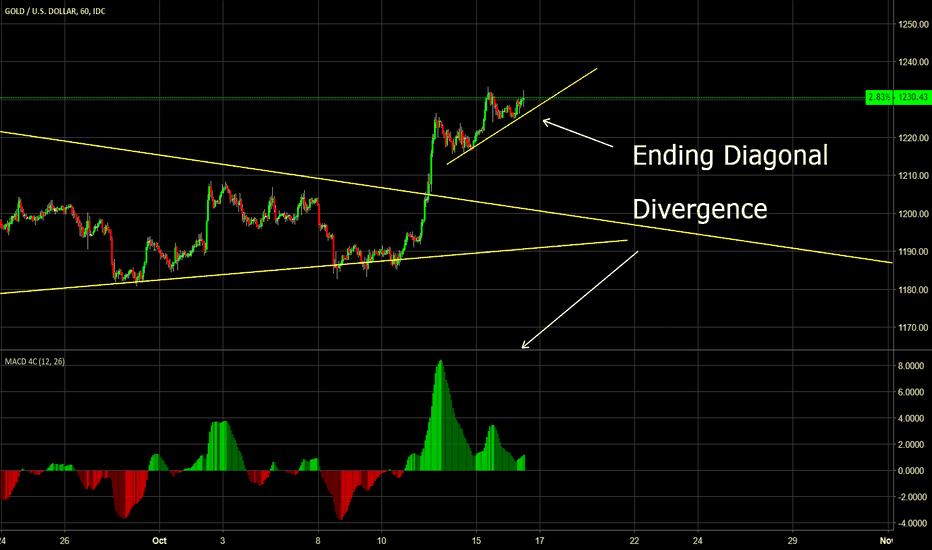 XAUUSD: Ending Diagonal short gold set up