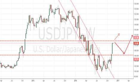 USDJPY: short the rebound