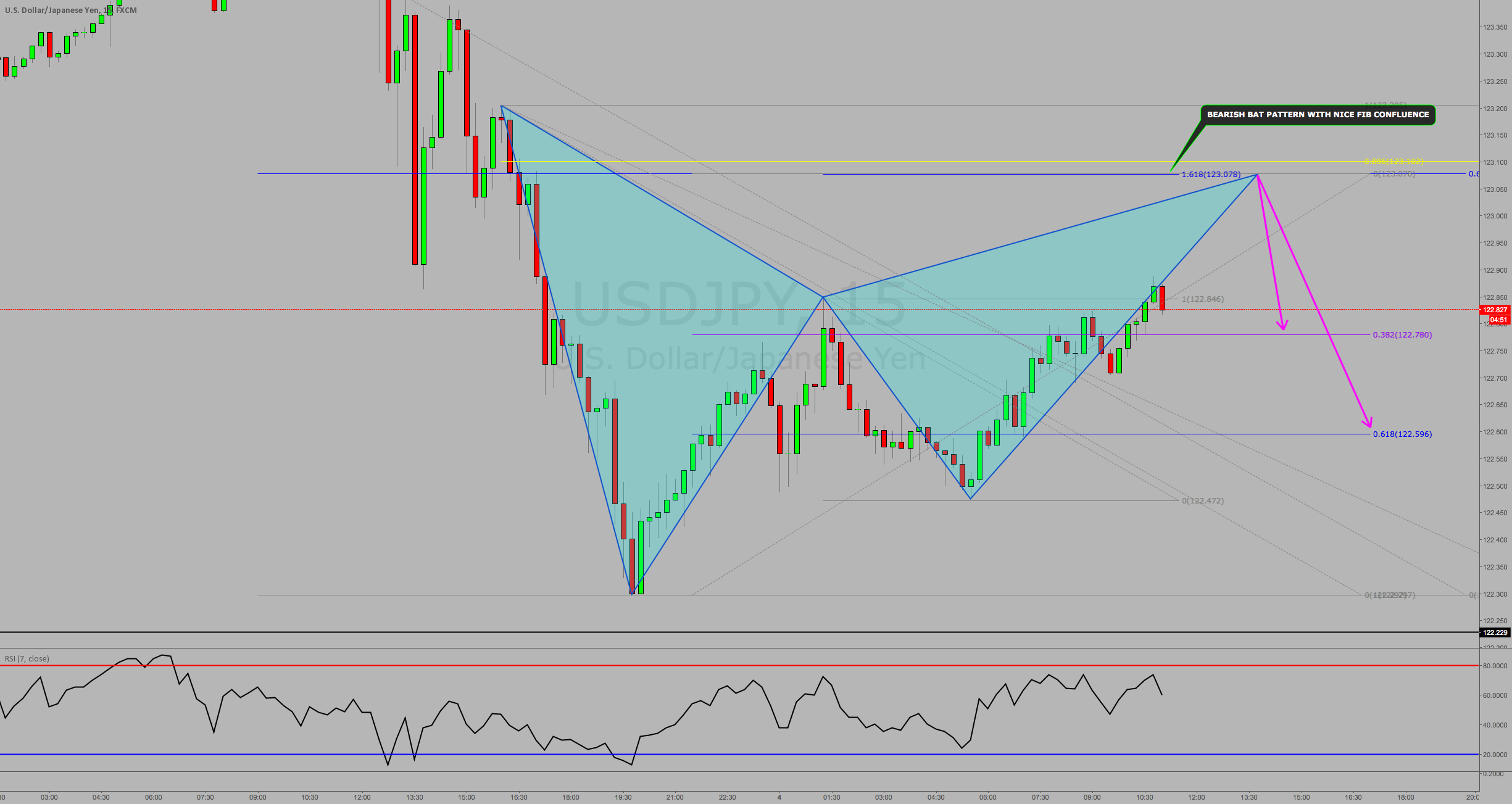 USDJPY: BEARISH BAT PATTERN WITH BEAUTIFUL FIBONACCI CONFLUENCE