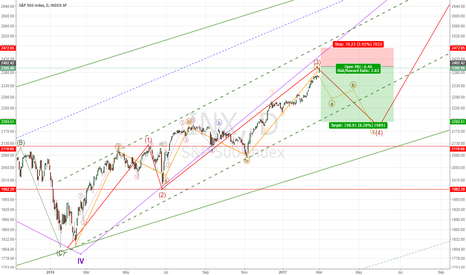 INX: S&500 Elliot wave Analysis, Correction is here