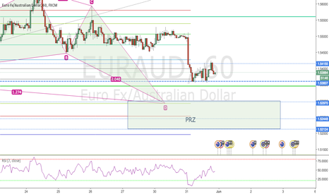 EURAUD: BULLISH BUTTERFLY FINISHING ON 1H EURAUD