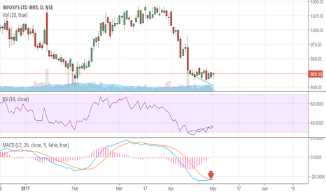INFY: Infosys showing divergence