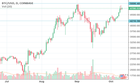 BTCUSD: Bitcoin Aims To $5,000 Helped By Japan