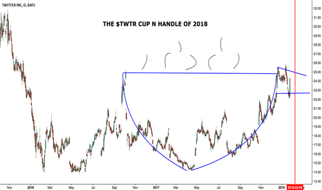 TWTR: Remember that Cup n Handle I've been watching? My gawd