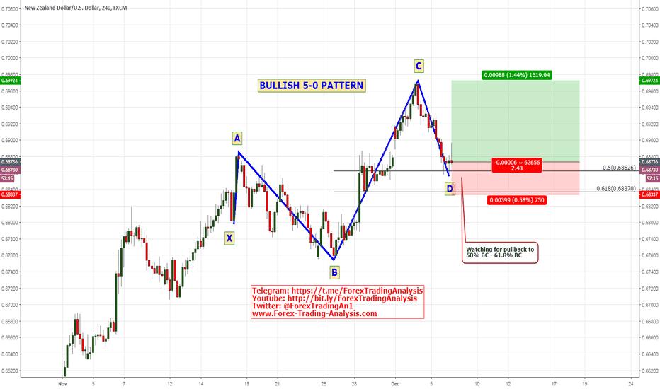 NZDUSD: NZD/USD Bullish 5-0 Pattern