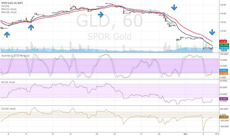 GLD: SHORT GOLD