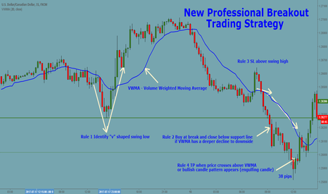 USDCAD: New Professional Breakout Trading Strategy USDCAD 15 m