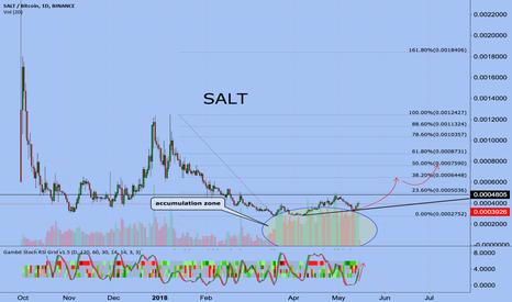 SALTBTC: SALT