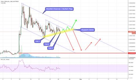CVCBTC: CVC/BTC - Support Zone and Potential Bull Break