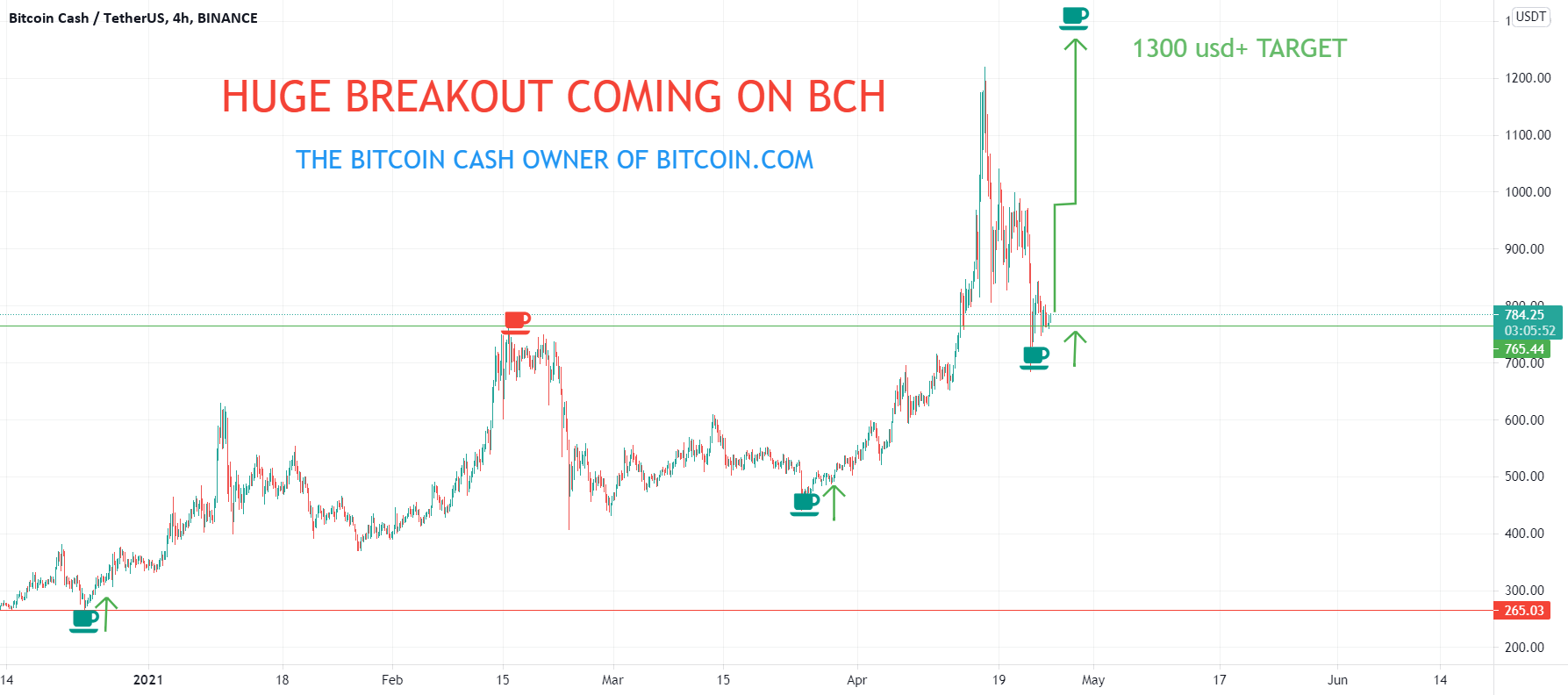 HUGE BREAKOUT FOR BCH COMING TO 1300 usd + THE GOLDEN COIN FOR..