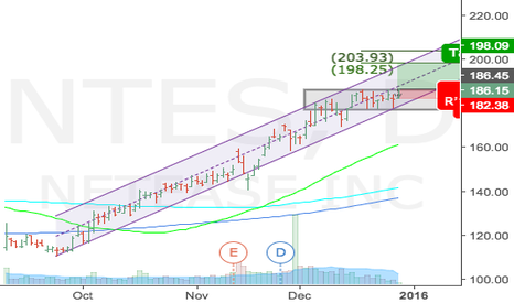 NTES: NTSE Poised to breakout, targeting 198
