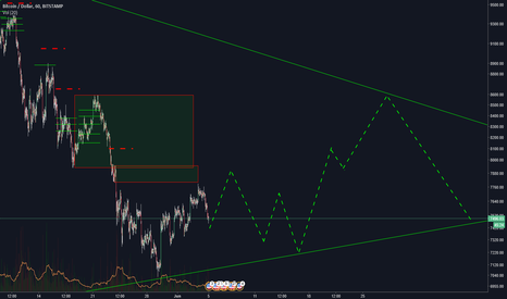 BTCUSD: If i had to guess (not trading advice) havin a giggle