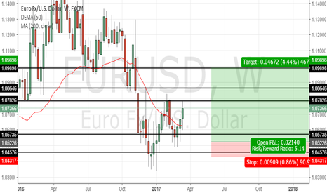 EURUSD: EUR/USD LONG TERM OUTLOOK