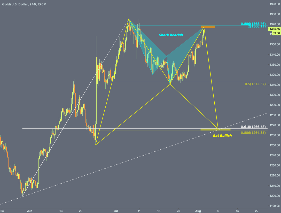 H4 Bearish Shark