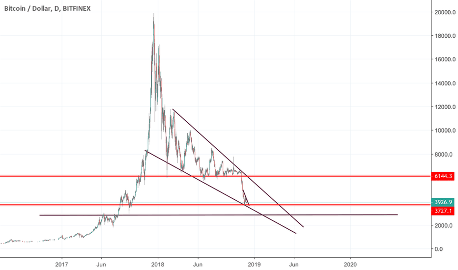 BTCUSD: if 3700 breaks- 2800 will come soon, if that breaks. RIP btc