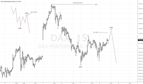 DAX: Elliott Wave DAX Short Term 15 Min