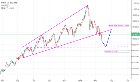 NIFTY: Next support for nifty around 9700