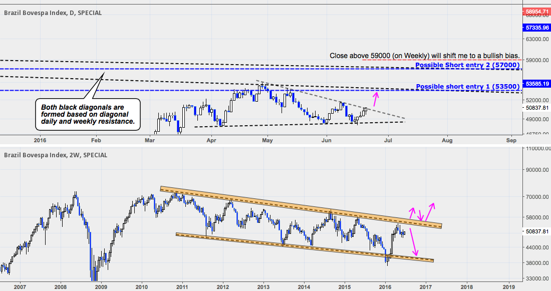 Brazilian Bovespa Index: Long Term