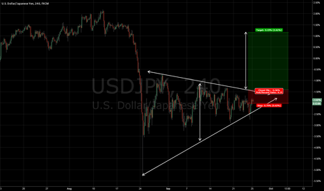 USDJPY: projection of a triangle