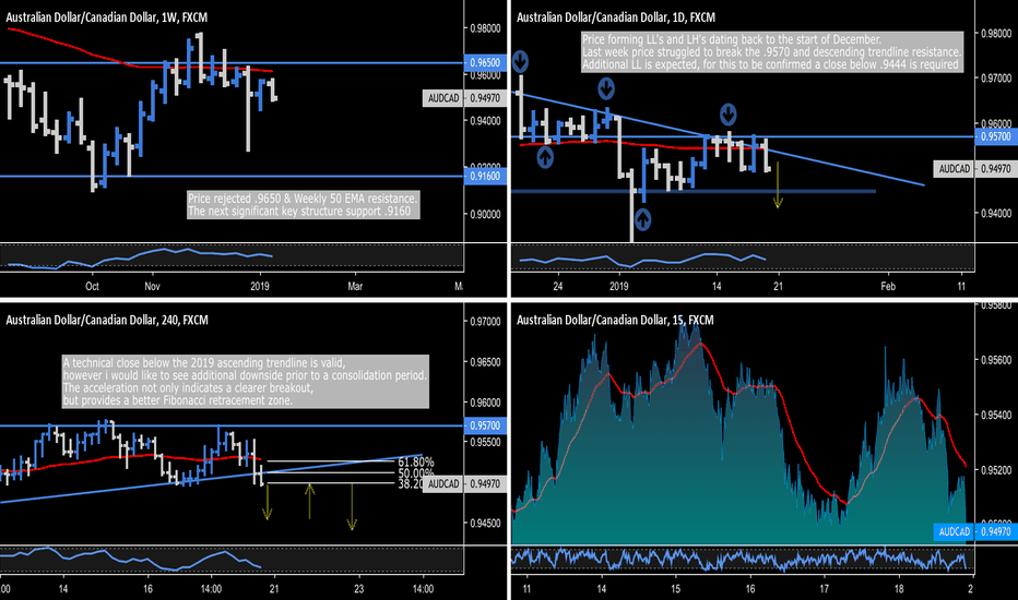 AUDCAD: AUD.CAD - Daily .9570 Rejection / Intraday Opportunity