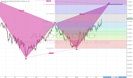 AUDCAD: AUD/CAD D1 Bearish Bat