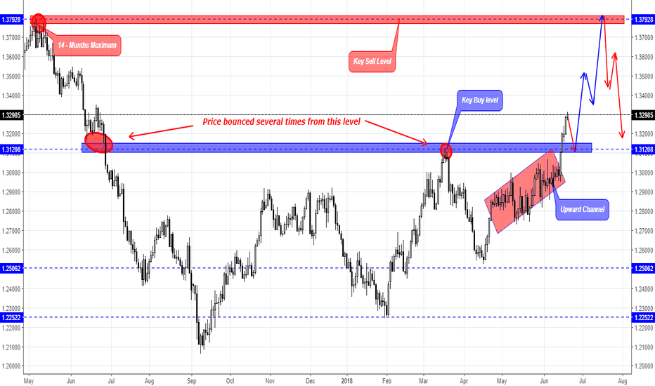 USDCAD: USD/CAD Overview